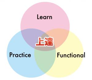 どの競技にも共通する、上達のための3つの要素